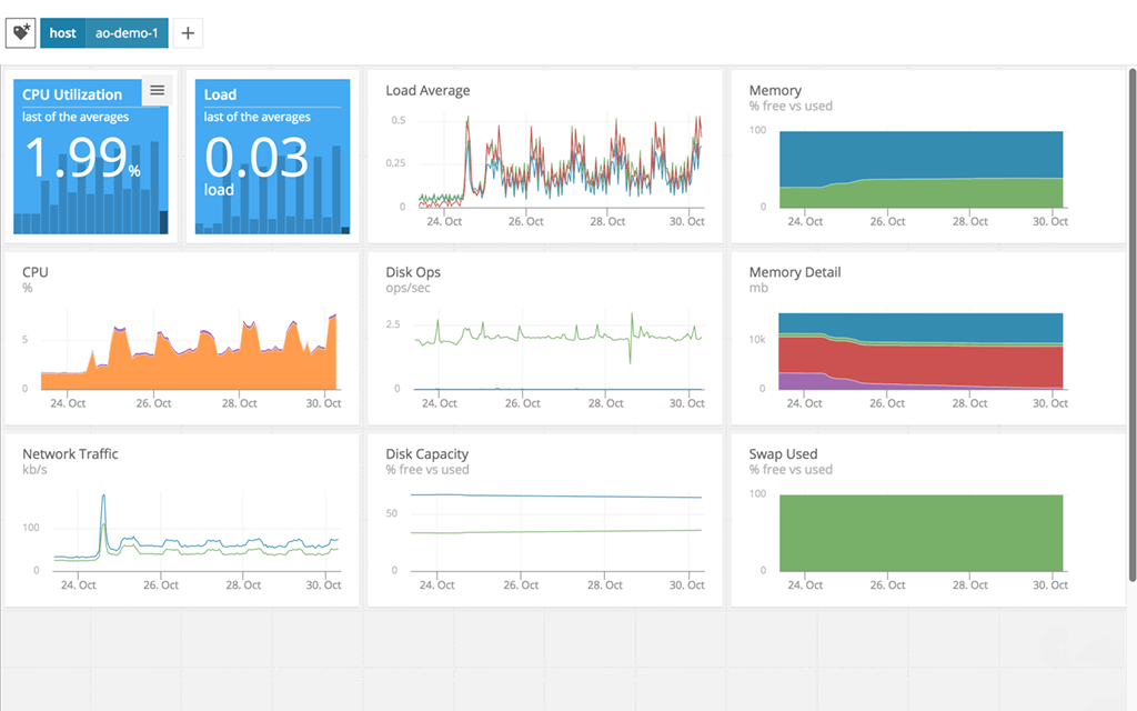 IT Management Software & Monitoring Tools | SolarWinds