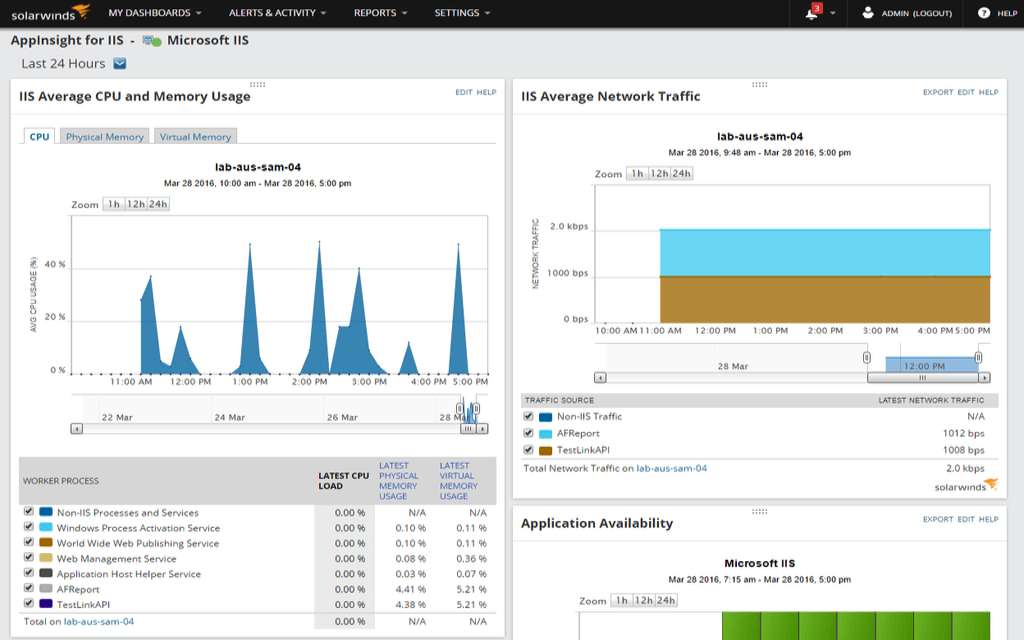 IIS Performance Monitoring - Web Server & Traffic Monitor