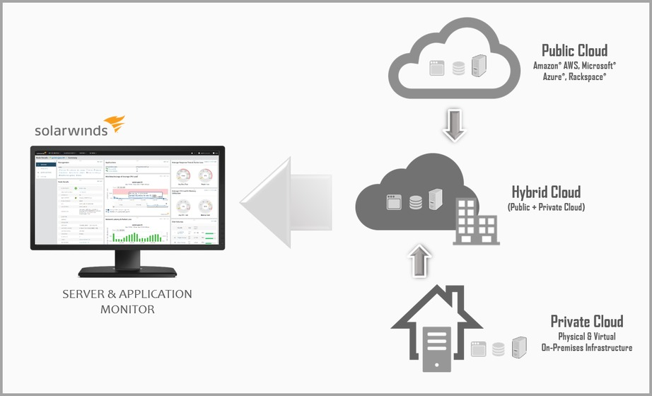 Monitoring applications and servers on private, public and hybrid cloud