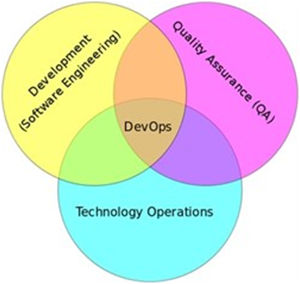 DevOps - the Intersection of Development, QA and Operations