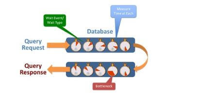 Response time analysis with SQL Server Performance Monitoring Software.