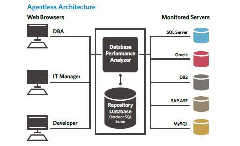 /-/media/solarwinds/swdc/topic-page-images/dpa/lg/agentless-architecture.ashx