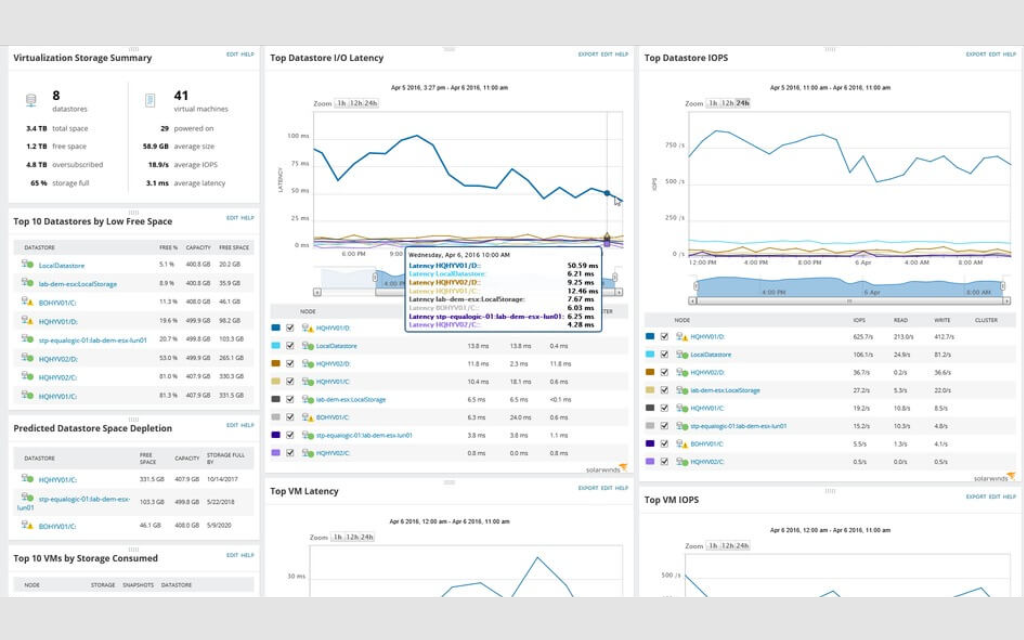 Display Of Storage Dashboard For Vmware Monitoring