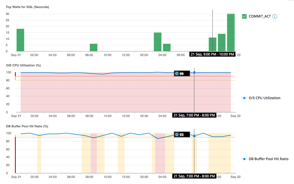 DB2 Performance Tuning – Query Performance Tuning Tool | SolarWinds