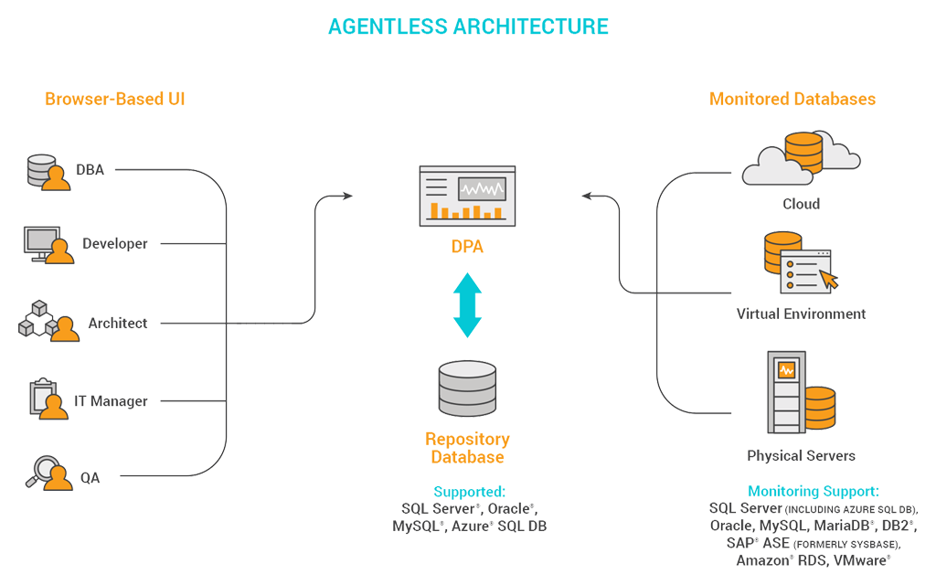 Agentless Architecture