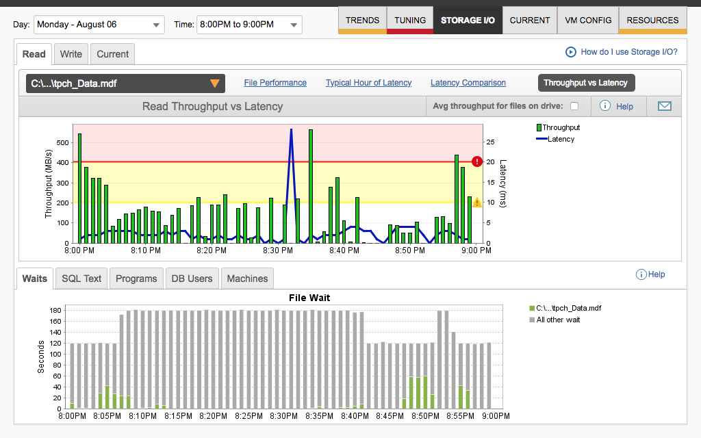 Monitoring for Oracle – Database Performance Monitoring Tool