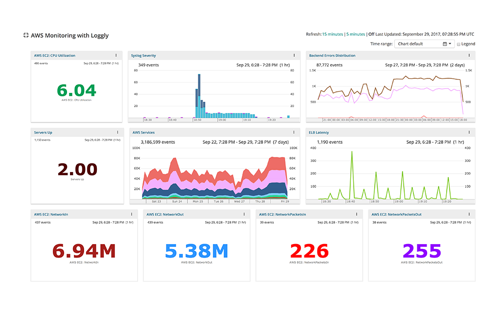 Cloud Monitoring Tools - Cloud Performance Management