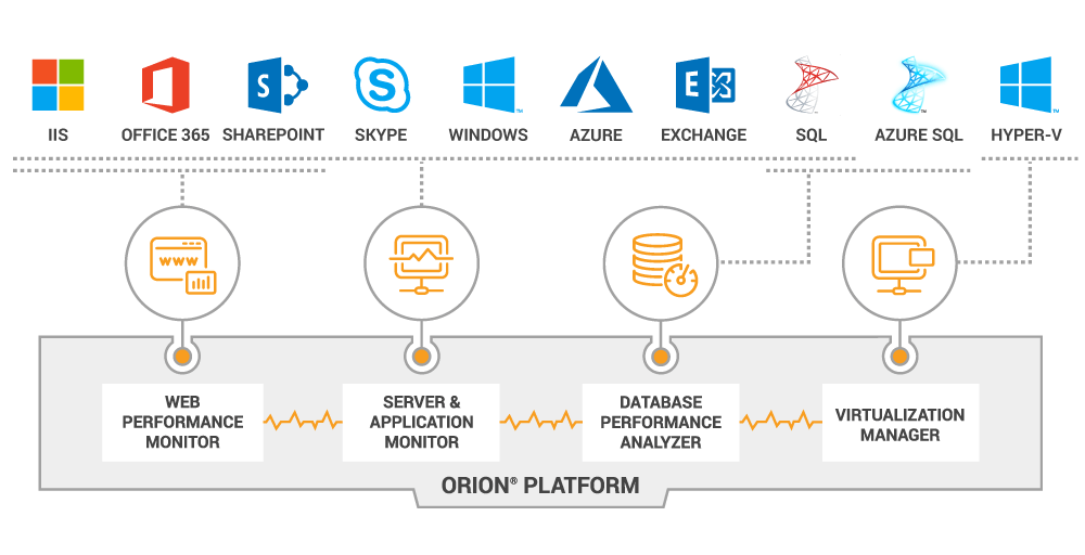 A Leader in Microsoft Technologies Monitoring Tools | SolarWinds