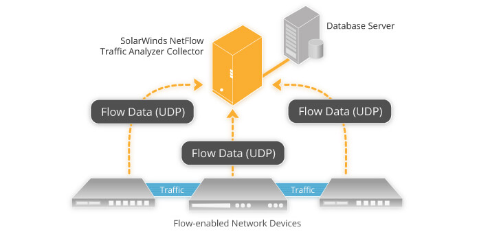 /-/media/solarwinds/swdcv2/licensed-products/netflow-traffic-analyzer/images/product-screenshots/graphic-netflow.ashx