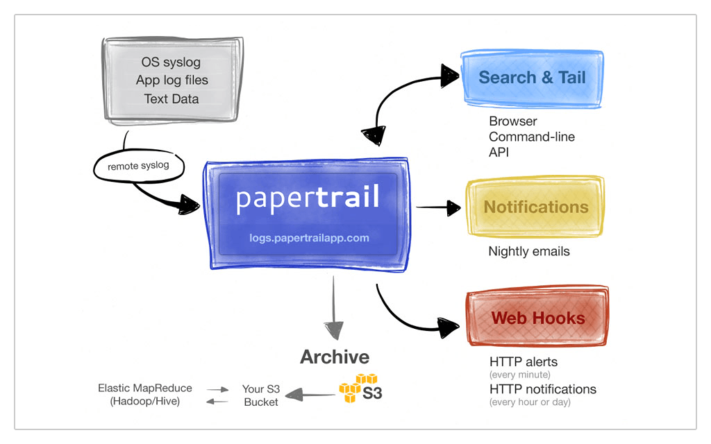 Papertrail flow infographic