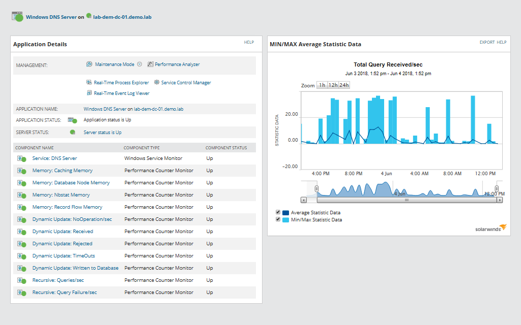 DNS Monitoring Software - DNS Server Performance Management