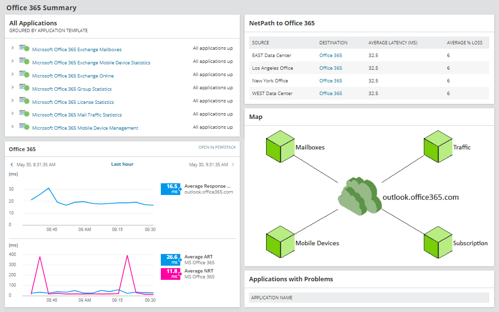Office 365 Reports Tool - Uptime and Availability Reporting