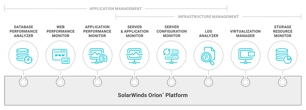 Server Monitoring Software | SolarWinds
