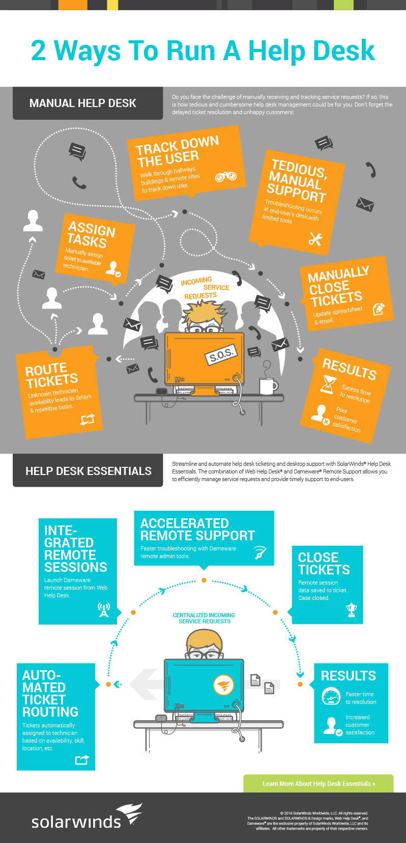 Infographic Resources Solarwinds