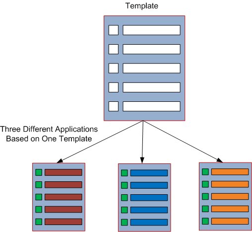The Template and Application relationship